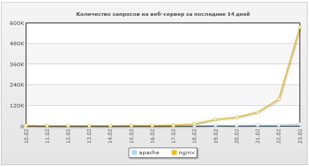 Количество запросов на веб-сервер за две недели