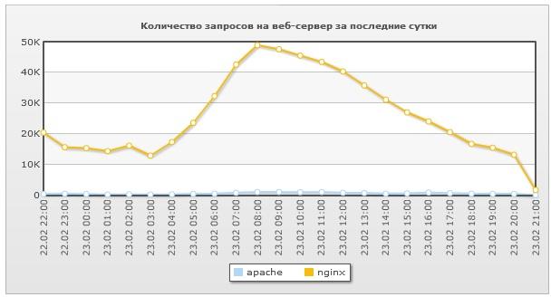 Количество запросов на веб-сервер за сутки